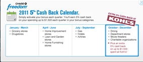 Chase Freedom 5x points categories