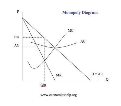 monopolies effect on resource allocation in Monopoly and resource allocation arnold c harberger when we begin to study price theory is that the main effects of monopoly are to.