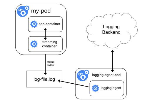 Containers: 5 Docker Logging Best Practices